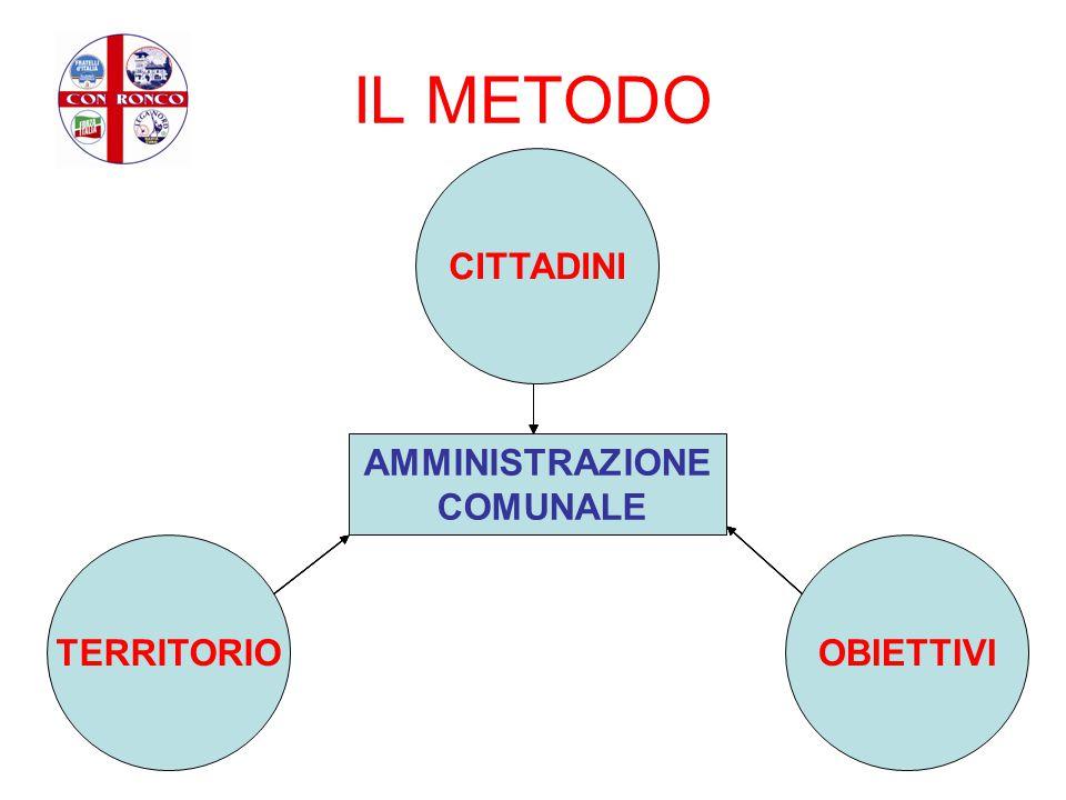 IL METODO CITTADINI TERRITORIOOBIETTIVI AMMINISTRAZIONE COMUNALE