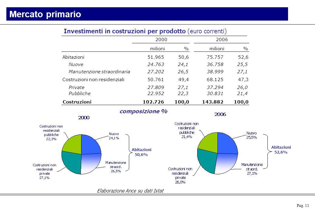 Pag. 11 Elaborazione Ance su dati Istat Investimenti in costruzioni per prodotto (euro correnti) composizione % Abitazioni 50,6% Abitazioni 52,6% Merc