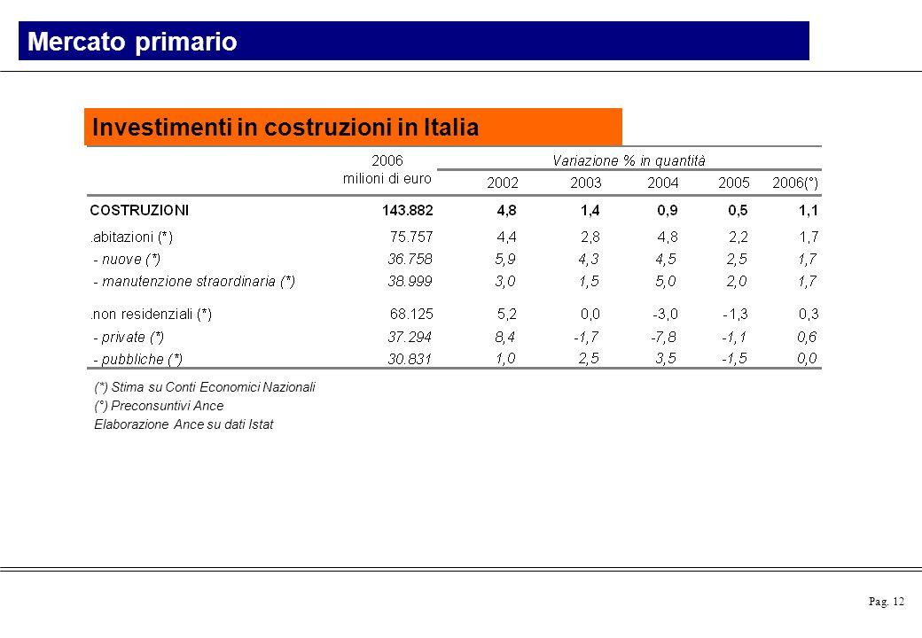 Pag. 12 (*) Stima su Conti Economici Nazionali (°) Preconsuntivi Ance Elaborazione Ance su dati Istat Investimenti in costruzioni in Italia Mercato pr