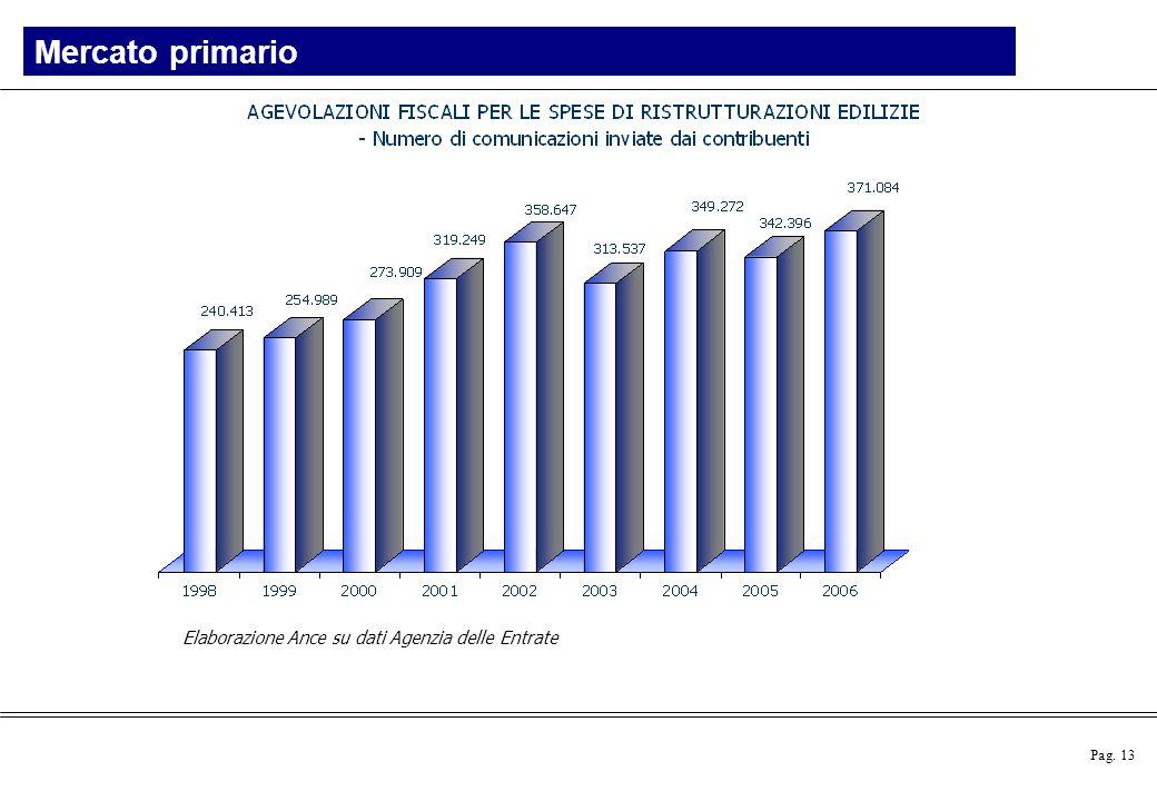 Pag. 13 Elaborazione Ance su dati Agenzia delle Entrate Mercato primario