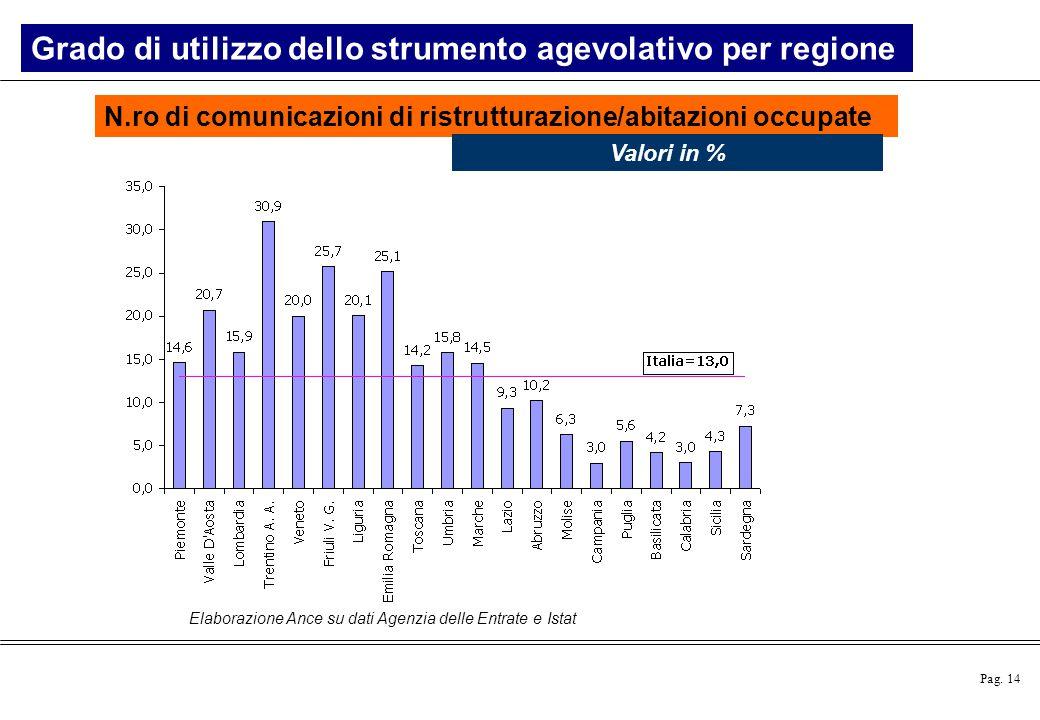 Pag. 14 Elaborazione Ance su dati Agenzia delle Entrate e Istat N.ro di comunicazioni di ristrutturazione/abitazioni occupate Valori in % Grado di uti