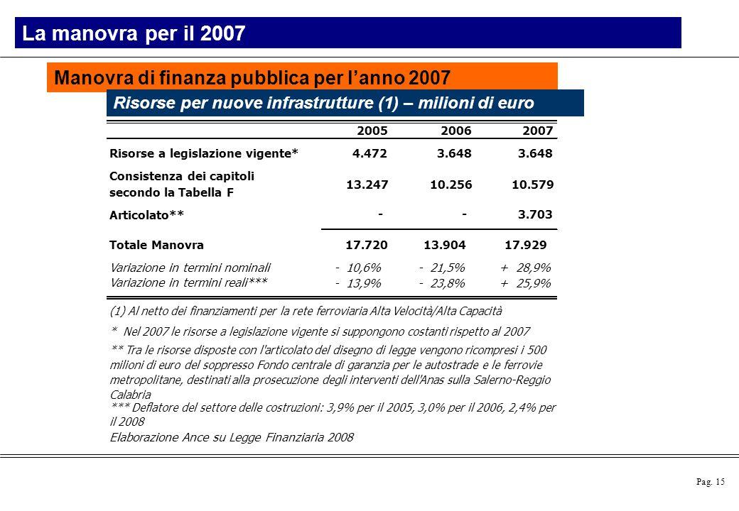 Pag. 15 Manovra di finanza pubblica per l'anno 2007 La manovra per il 2007 Risorse per nuove infrastrutture (1) – milioni di euro 200520062007 Risorse