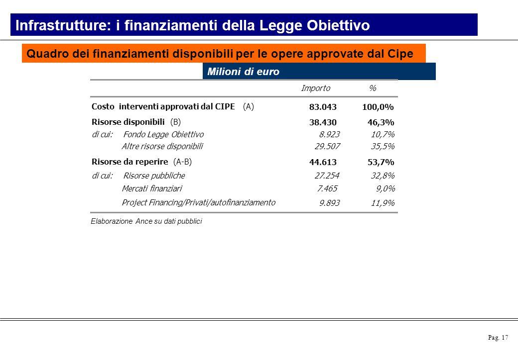 Pag. 17 Elaborazione Ance su dati pubblici Quadro dei finanziamenti disponibili per le opere approvate dal Cipe Infrastrutture: i finanziamenti della