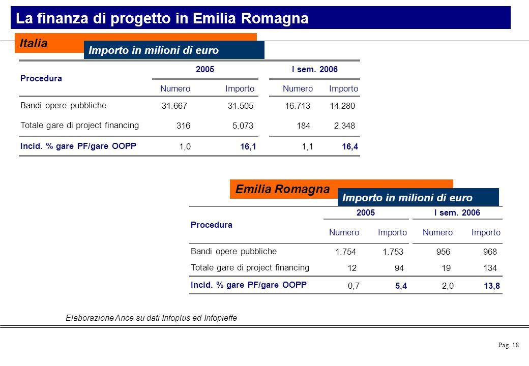 Pag. 18 Elaborazione Ance su dati Infoplus ed Infopieffe La finanza di progetto in Emilia Romagna Italia Importo in milioni di euro Emilia Romagna Imp
