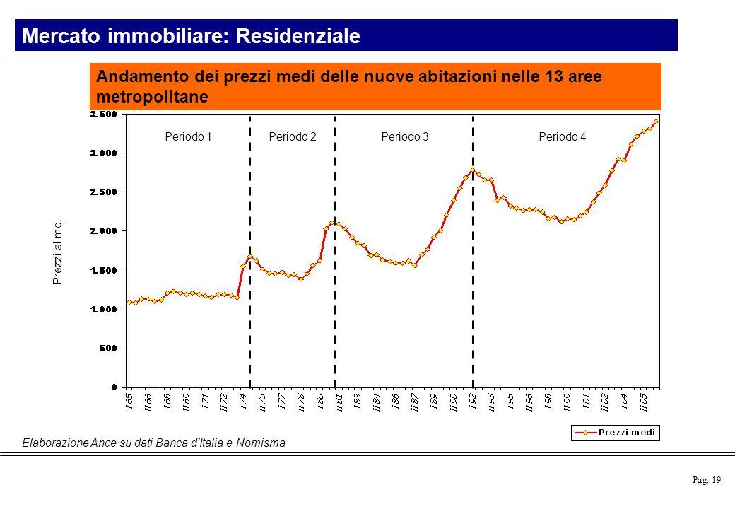 Pag. 19 Mercato immobiliare: Residenziale Andamento dei prezzi medi delle nuove abitazioni nelle 13 aree metropolitane Elaborazione Ance su dati Banca
