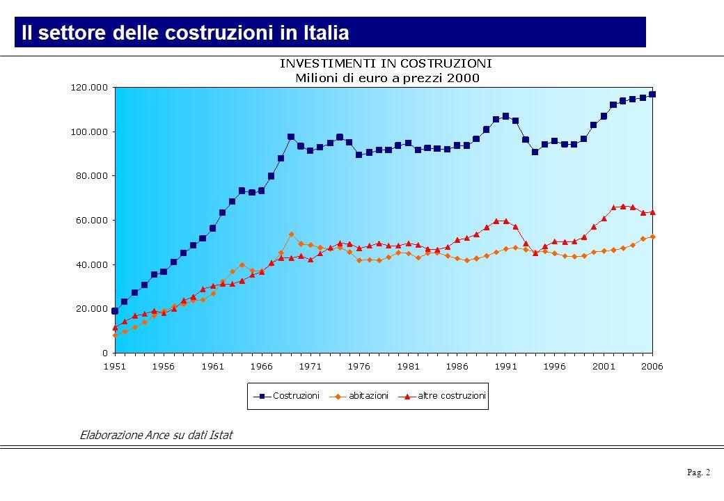 Pag. 2 Elaborazione Ance su dati Istat Il settore delle costruzioni in Italia