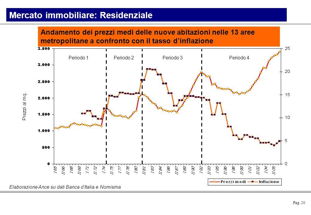 Pag. 20 Mercato immobiliare: Residenziale Andamento dei prezzi medi delle nuove abitazioni nelle 13 aree metropolitane a confronto con il tasso d'infl