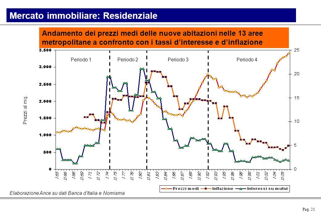 Pag. 21 Mercato immobiliare: Residenziale Andamento dei prezzi medi delle nuove abitazioni nelle 13 aree metropolitane a confronto con i tassi d'inter