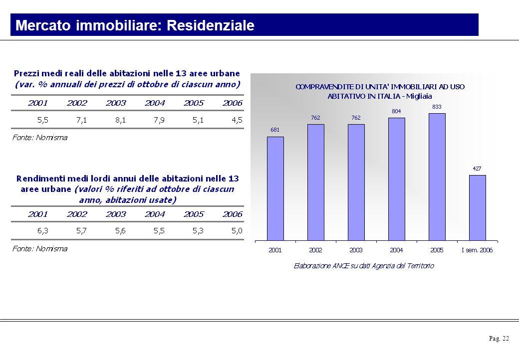 Pag. 22 Mercato immobiliare: Residenziale