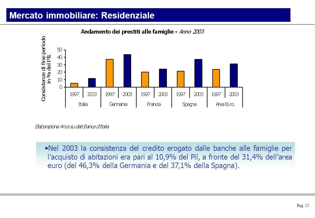 Pag. 25  Nel 2003 la consistenza del credito erogato dalle banche alle famiglie per l'acquisto di abitazioni era pari al 10,9% del Pil, a fronte del