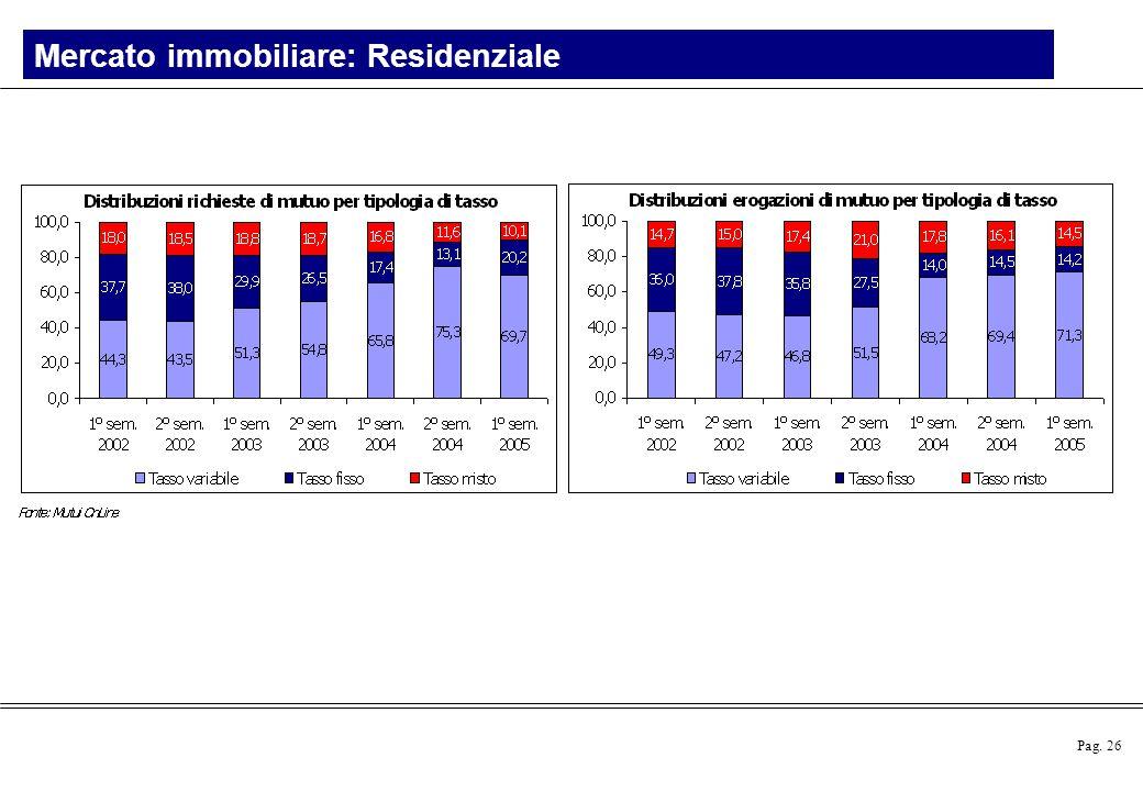 Pag. 26 Mercato immobiliare: Residenziale