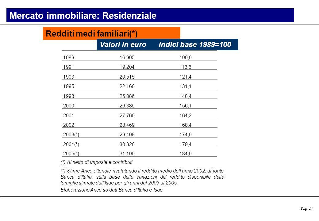 Pag. 27 (*) Al netto di imposte e contributi (°) Stime Ance ottenute rivalutando il reddito medio dell'anno 2002, di fonte Banca d'Italia, sulla base