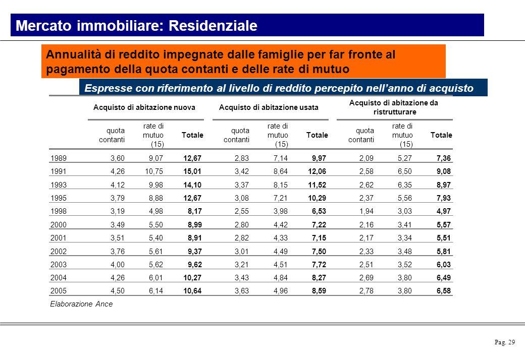 Pag. 29 Elaborazione Ance Annualità di reddito impegnate dalle famiglie per far fronte al pagamento della quota contanti e delle rate di mutuo Espress