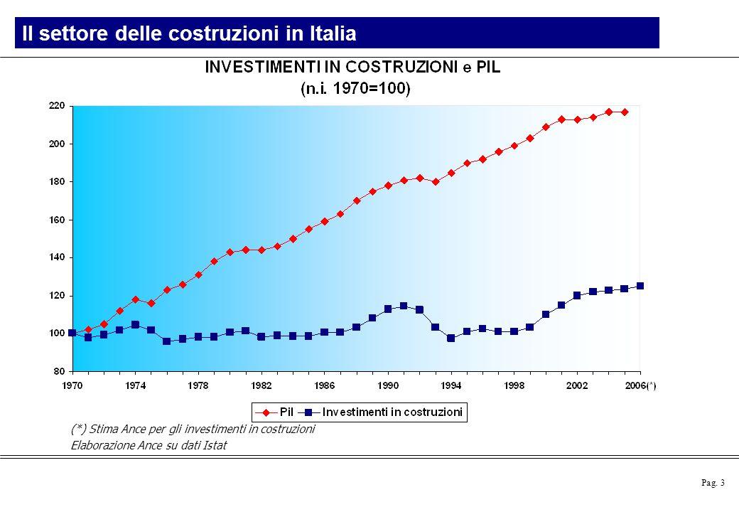 Pag. 3 (*) Stima Ance per gli investimenti in costruzioni Elaborazione Ance su dati Istat Il settore delle costruzioni in Italia