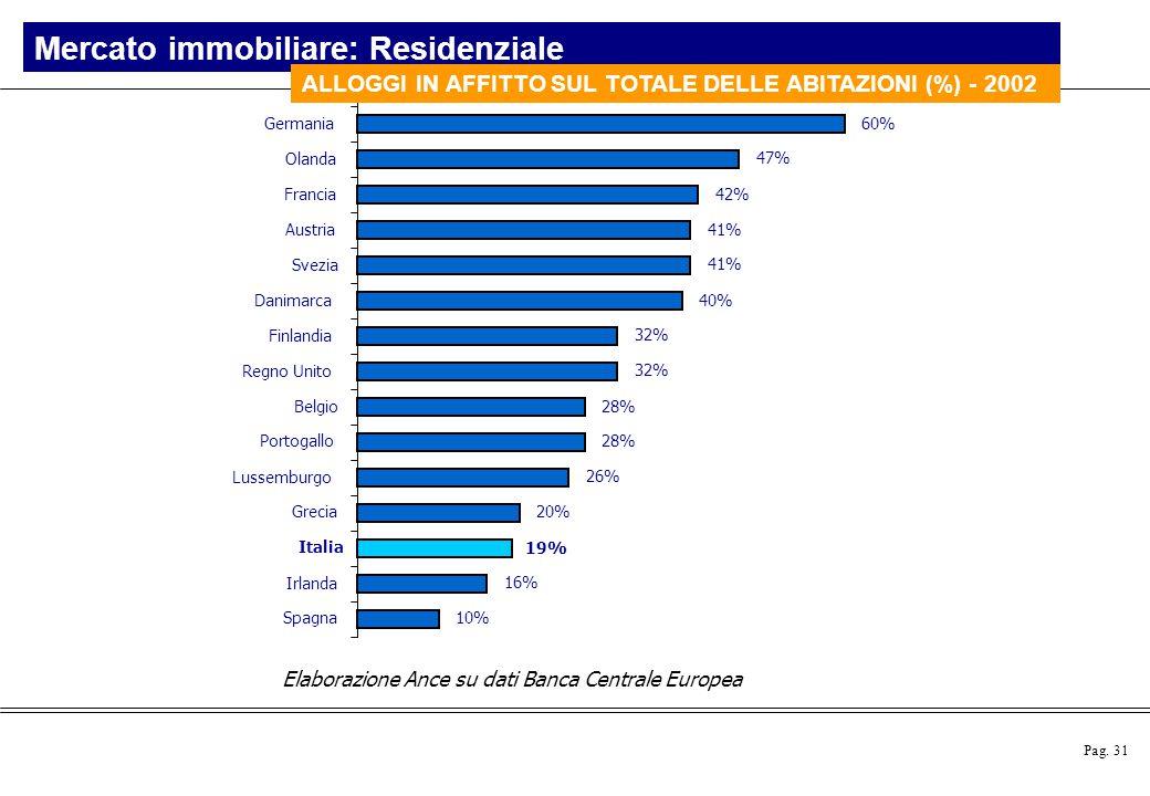 Pag. 31 Elaborazione Ance su dati Banca Centrale Europea 10% 16% 19% 20% 26% 28% 32% 40% 41% 42% 47% 60% Germania Olanda Francia Austria Svezia Danima