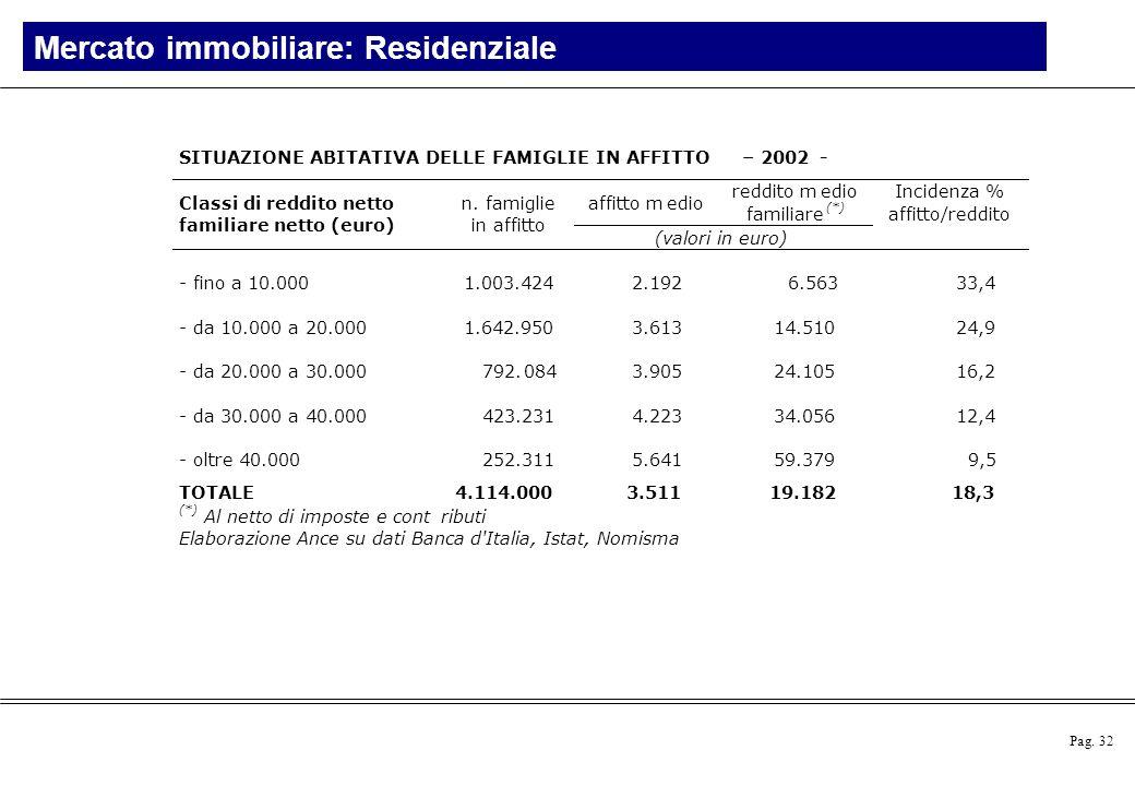 Pag. 32 Mercato immobiliare: Residenziale