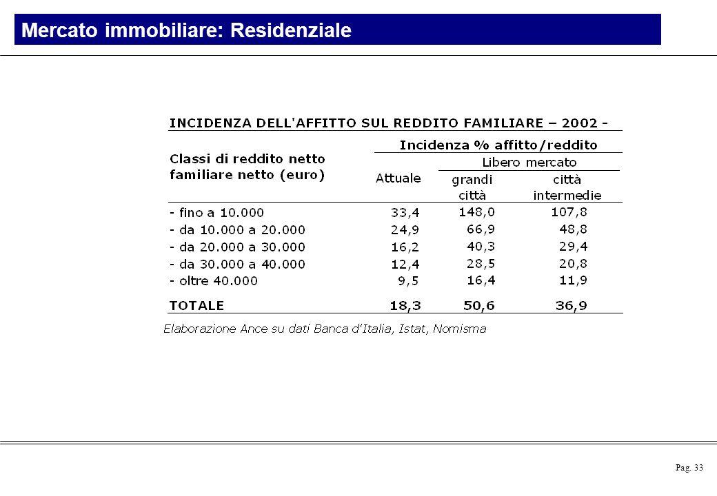 Pag. 33 Mercato immobiliare: Residenziale