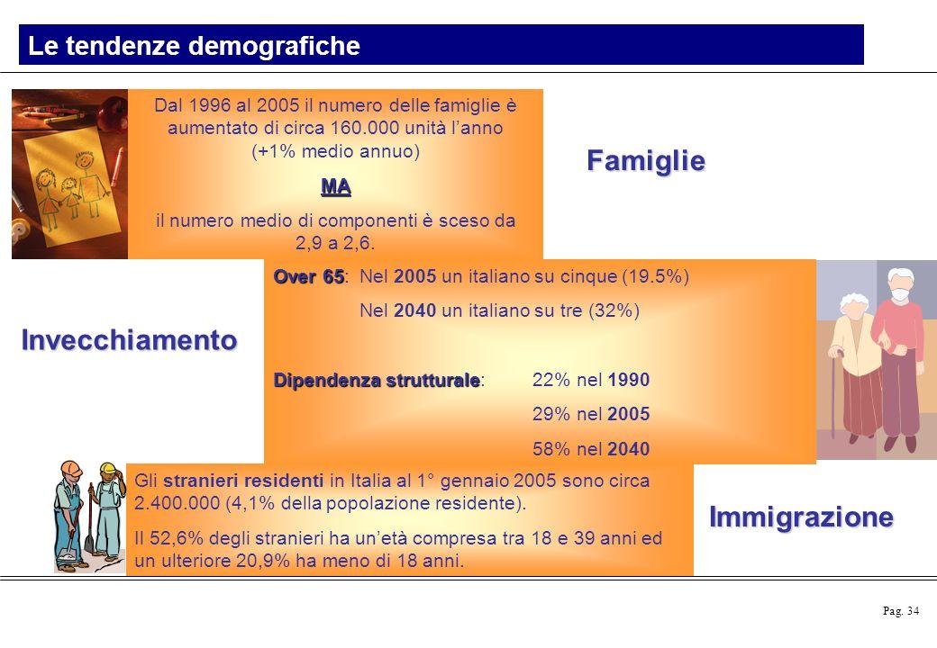 Pag. 34 Le tendenze demografiche Dal 1996 al 2005 il numero delle famiglie è aumentato di circa 160.000 unità l'anno (+1% medio annuo)MA il numero med