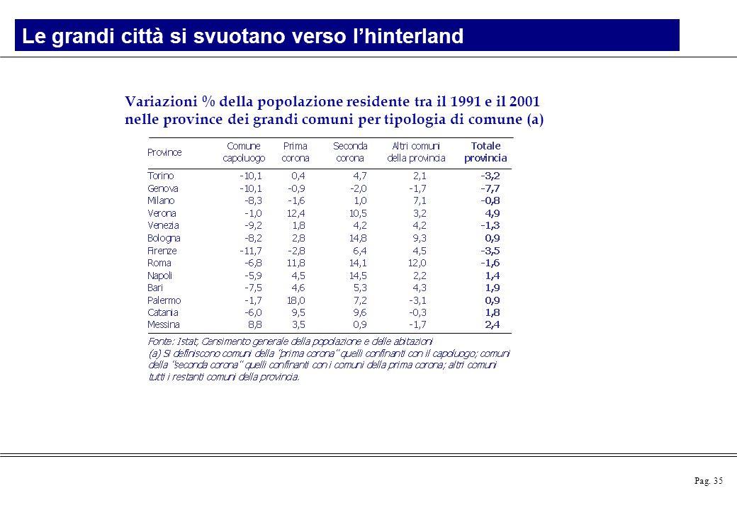 Pag. 35 Variazioni % della popolazione residente tra il 1991 e il 2001 nelle province dei grandi comuni per tipologia di comune (a) Le grandi città si
