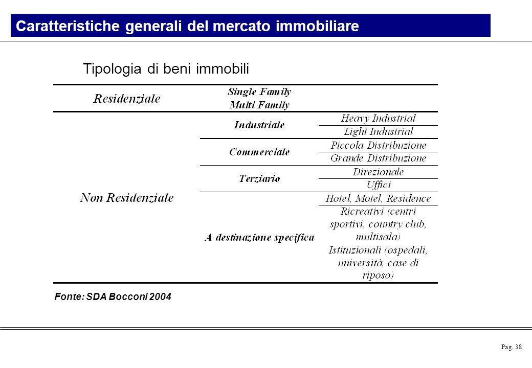 Pag. 38 Tipologia di beni immobili Fonte: SDA Bocconi 2004 Caratteristiche generali del mercato immobiliare