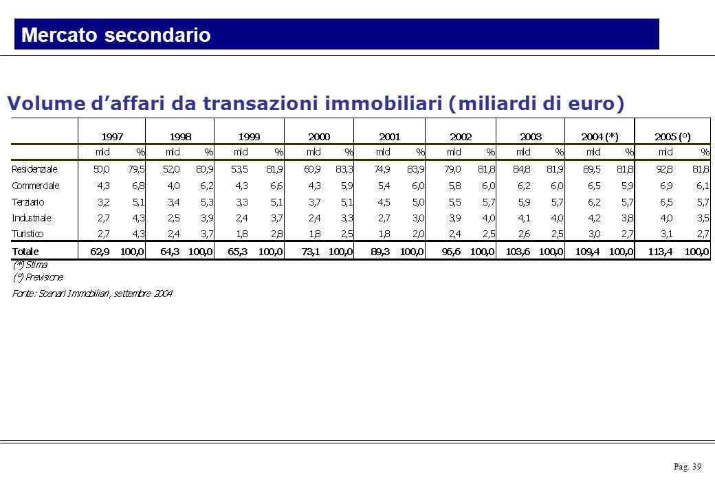 Pag. 39 Volume d'affari da transazioni immobiliari (miliardi di euro) Mercato secondario