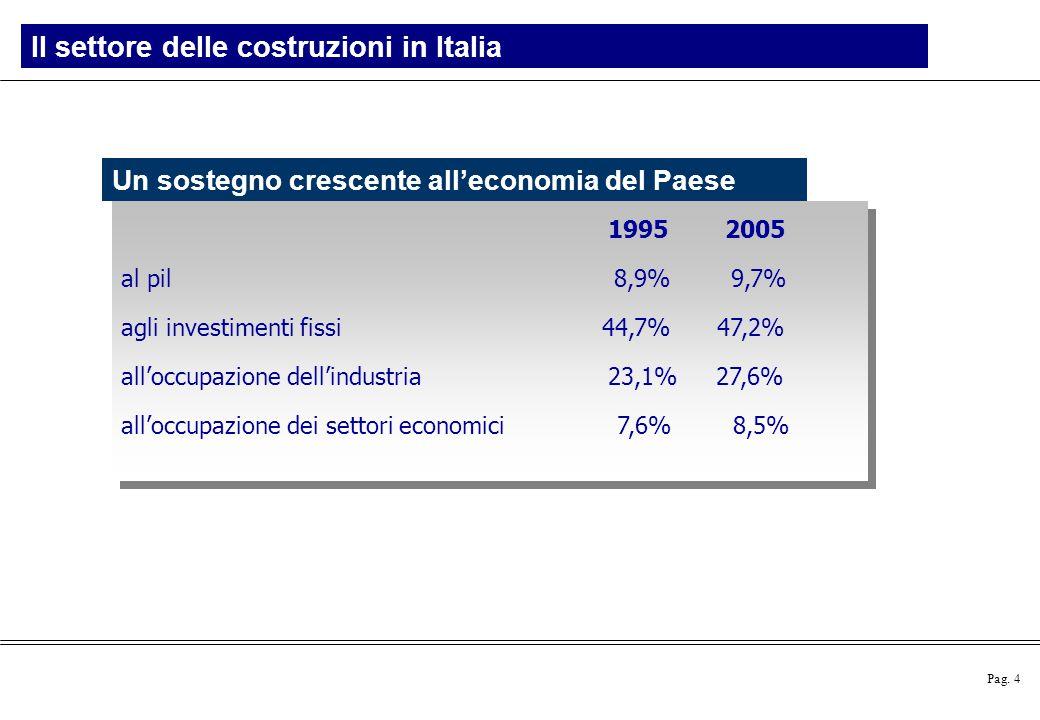 Pag. 4 Il settore delle costruzioni in Italia Un sostegno crescente all'economia del Paese 1995 2005 al pil 8,9% 9,7% agli investimenti fissi 44,7% 47