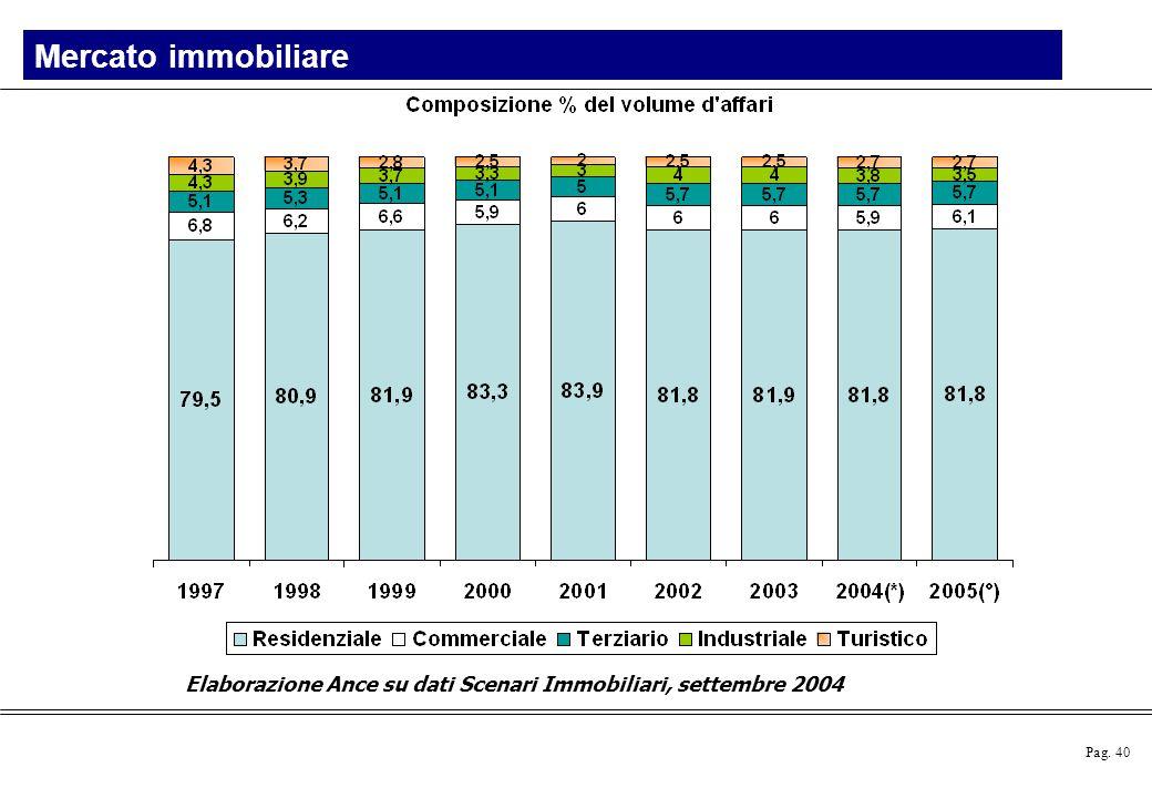 Pag. 40 Elaborazione Ance su dati Scenari Immobiliari, settembre 2004 Mercato immobiliare