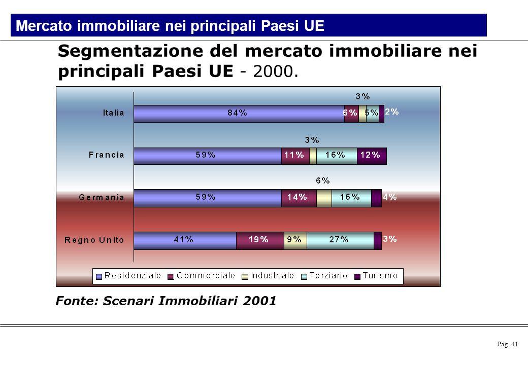 Pag.41 Segmentazione del mercato immobiliare nei principali Paesi UE - 2000.
