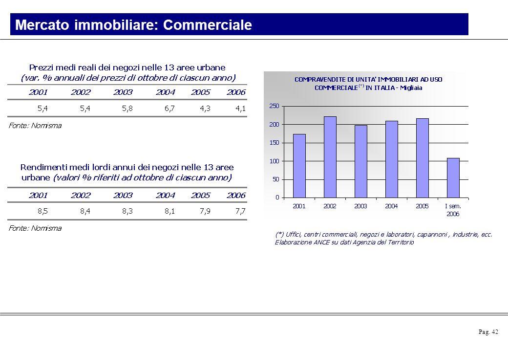 Pag. 42 Mercato immobiliare: Commerciale