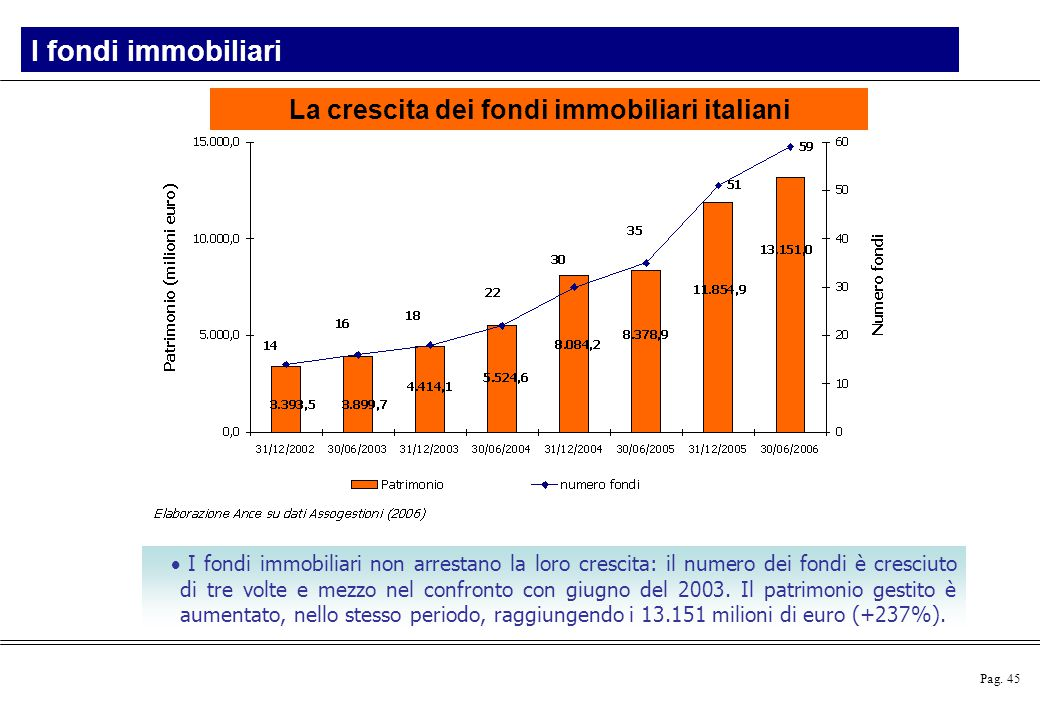 Pag. 45  I fondi immobiliari non arrestano la loro crescita: il numero dei fondi è cresciuto di tre volte e mezzo nel confronto con giugno del 2003.