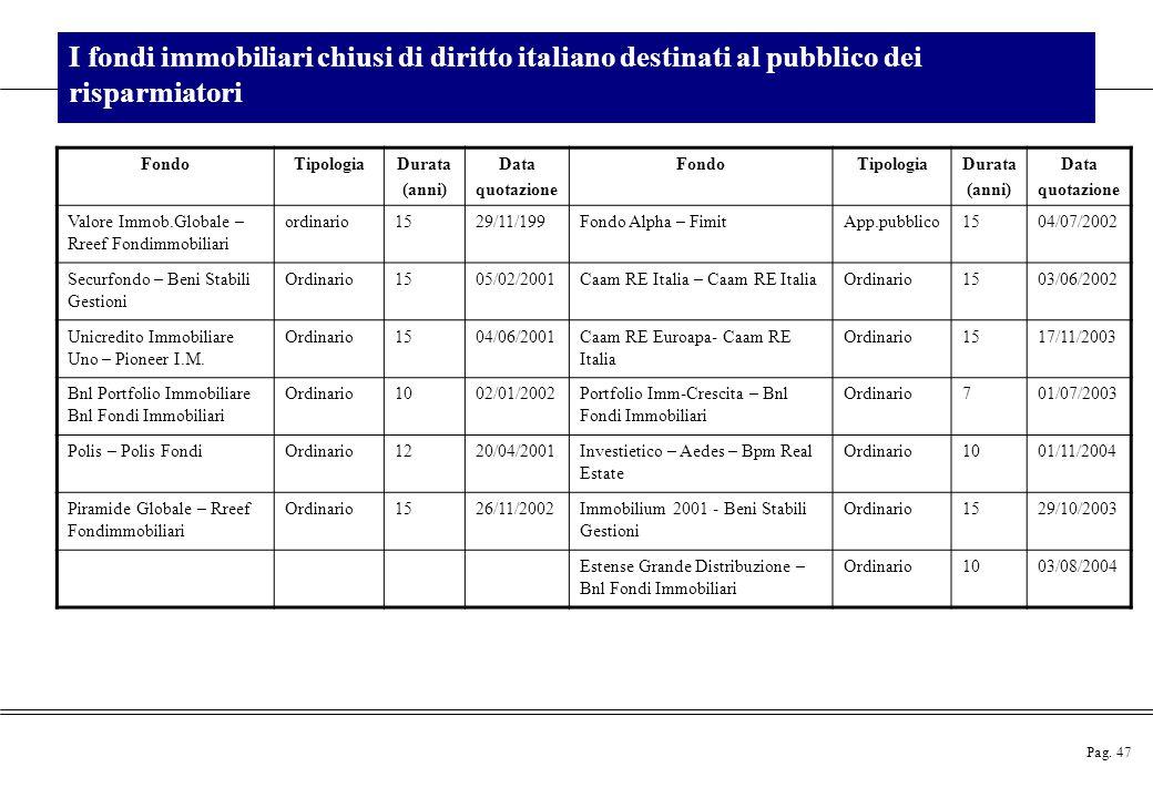 Pag. 47 I fondi immobiliari chiusi di diritto italiano destinati al pubblico dei risparmiatori FondoTipologiaDurata (anni) Data quotazione FondoTipolo