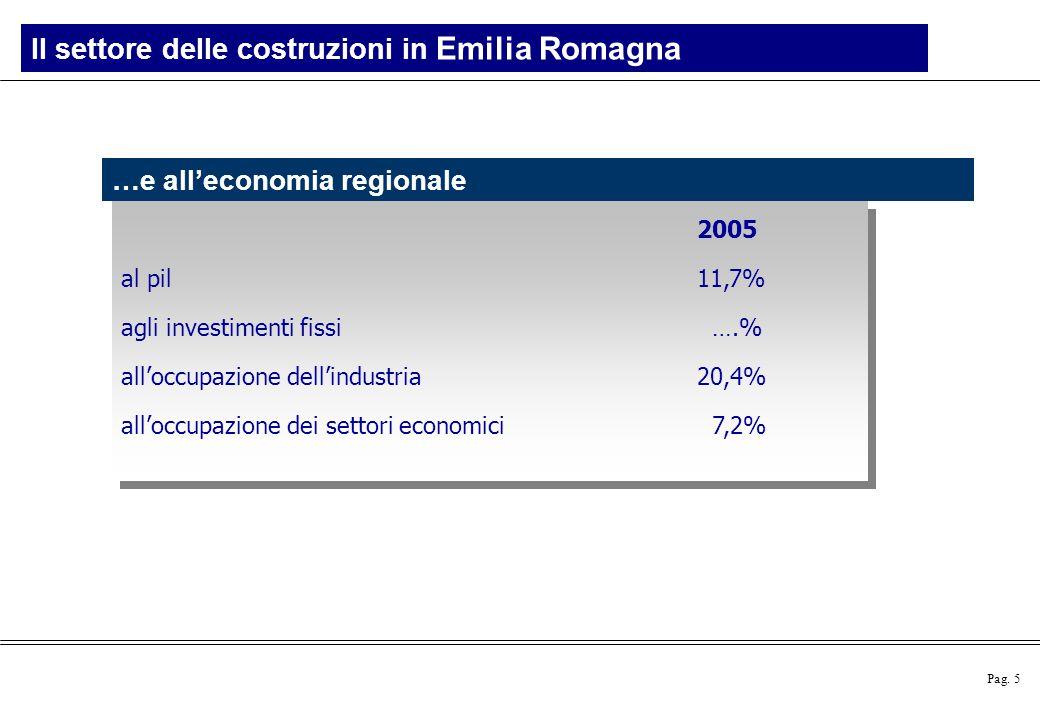 Pag. 5 Il settore delle costruzioni in Emilia Romagna …e all'economia regionale 2005 al pil 11,7% agli investimenti fissi ….% all'occupazione dell'ind