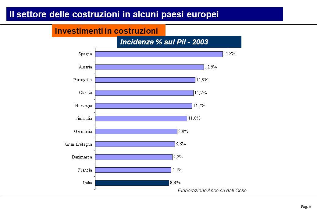 Pag. 6 Il settore delle costruzioni in alcuni paesi europei Investimenti in costruzioni Incidenza % sul Pil - 2003 Elaborazione Ance su dati Ocse