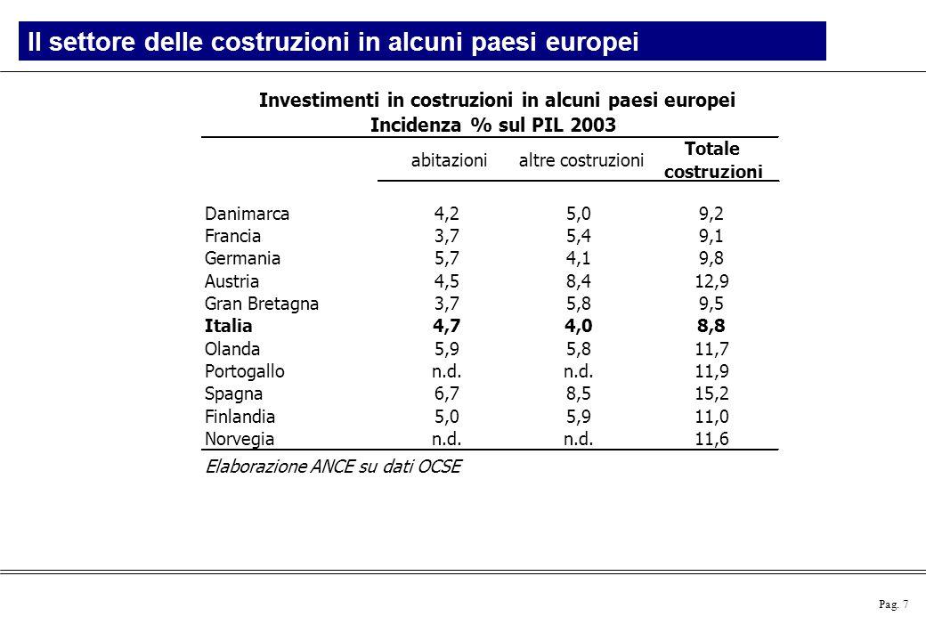 Pag. 7 Il settore delle costruzioni in alcuni paesi europei Investimenti in costruzioni in alcuni paesi europei Incidenza % sul PIL 2003 abitazionialt