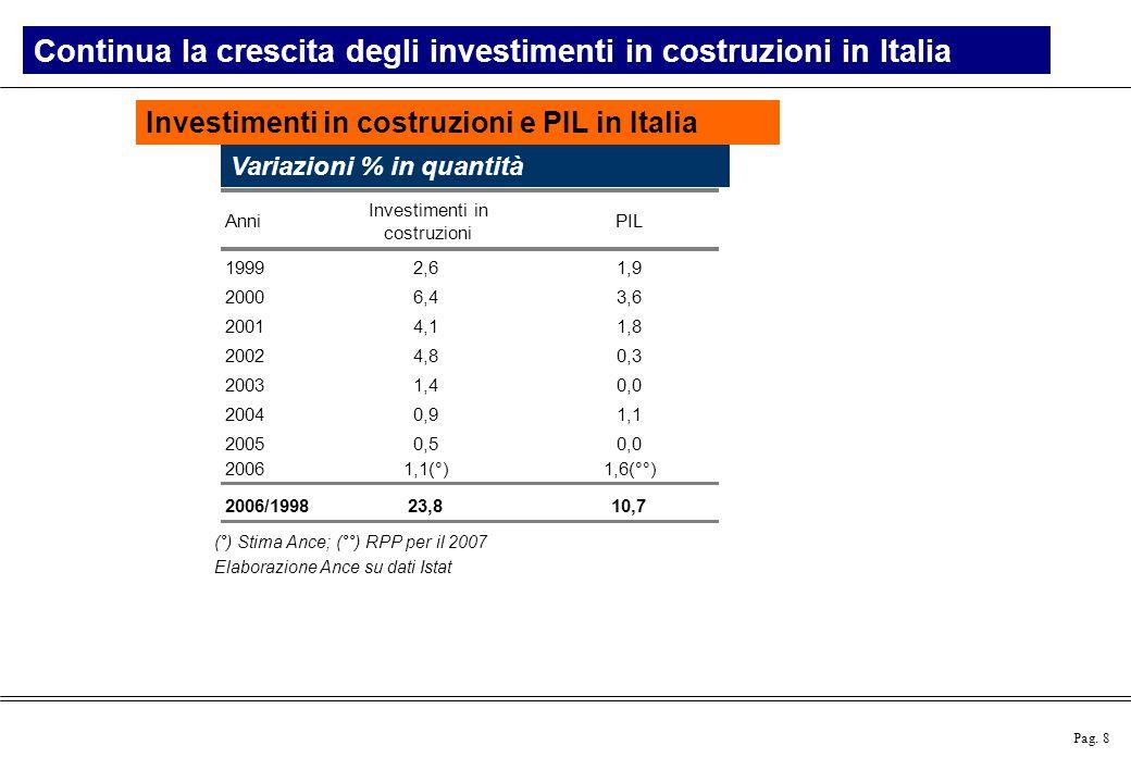 Pag. 8 Investimenti in costruzioni e PIL in Italia Continua la crescita degli investimenti in costruzioni in Italia Variazioni % in quantità Anni Inve
