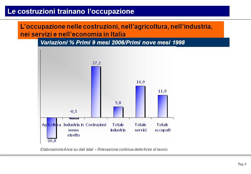 Pag. 9 Elaborazione Ance su dati Istat – Rilevazione continua delle forze di lavoro L'occupazione nelle costruzioni, nell'agricoltura, nell'industria,