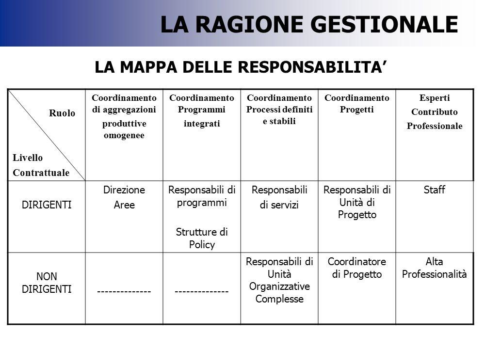 LA MAPPA DELLE RESPONSABILITA' Ruolo Livello Contrattuale Coordinamento di aggregazioni produttive omogenee Coordinamento Programmi integrati Coordina