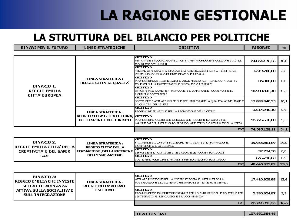 LA STRUTTURA DEL BILANCIO PER POLITICHE LA RAGIONE GESTIONALE