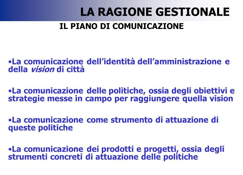 IL PIANO DI COMUNICAZIONE La comunicazione dell'identità dell'amministrazione e della vision di città La comunicazione delle politiche, ossia degli ob