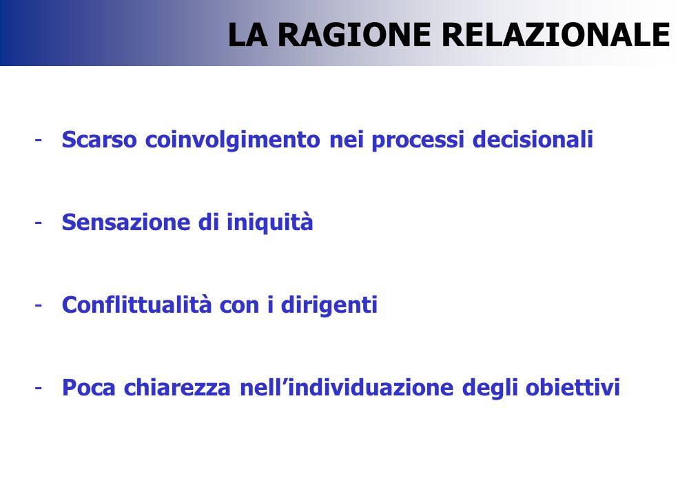 -Scarso coinvolgimento nei processi decisionali -Sensazione di iniquità -Conflittualità con i dirigenti -Poca chiarezza nell'individuazione degli obiettivi LA RAGIONE RELAZIONALE