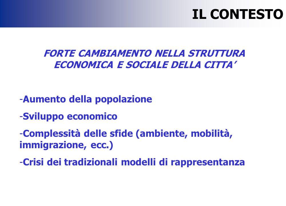 IL CONTESTO FORTE CAMBIAMENTO NELLA STRUTTURA ECONOMICA E SOCIALE DELLA CITTA' -Aumento della popolazione -Sviluppo economico -Complessità delle sfide