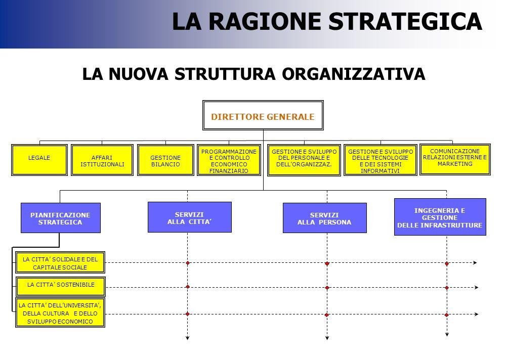 -Mappa delle responsabilità e sistemi di valutazione -Classificazione e sviluppo professionale -Processi di programmazione e controllo LA RAGIONE GESTIONALE