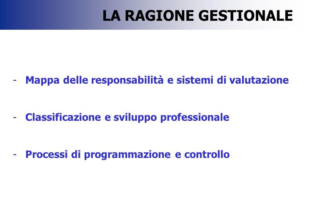 -Mappa delle responsabilità e sistemi di valutazione -Classificazione e sviluppo professionale -Processi di programmazione e controllo LA RAGIONE GEST