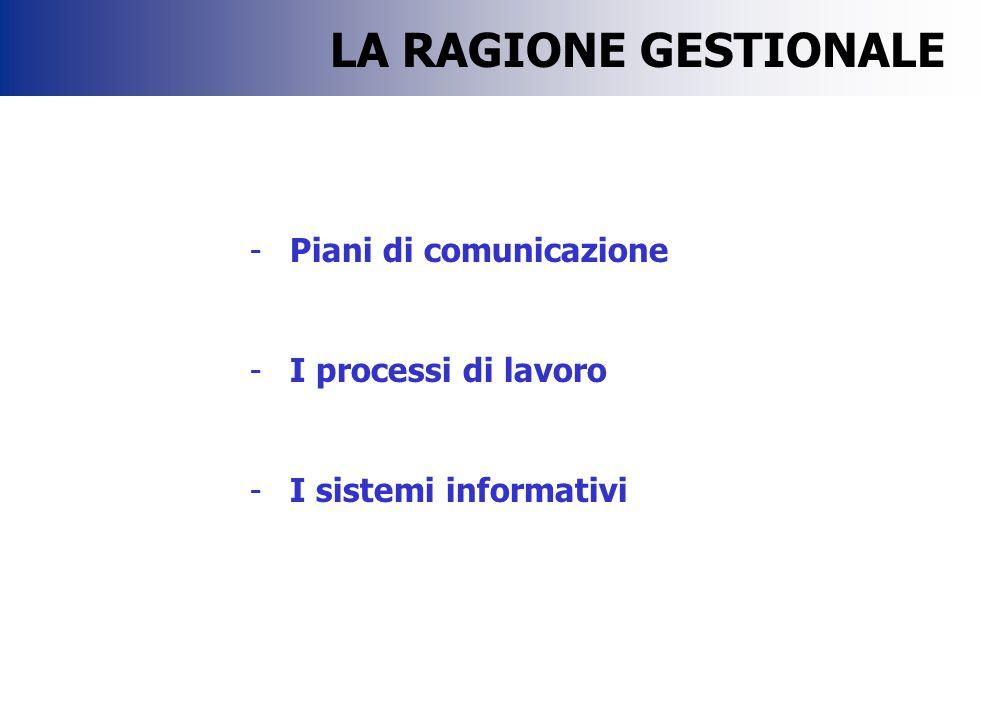 -Piani di comunicazione -I processi di lavoro -I sistemi informativi LA RAGIONE GESTIONALE