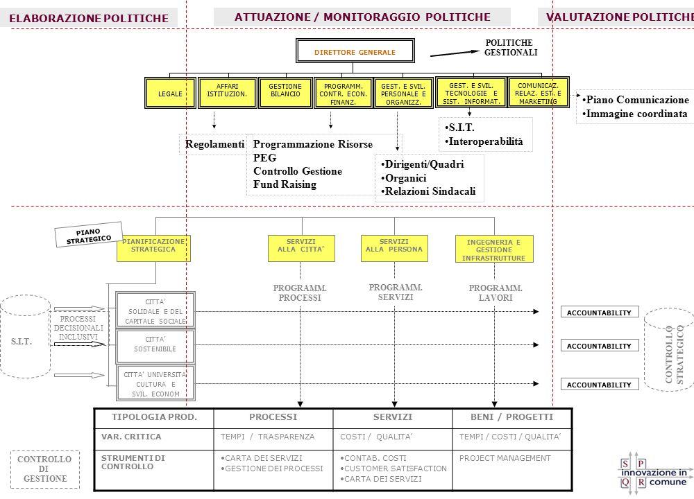 LA MAPPA DELLE RESPONSABILITA' Ruolo Livello Contrattuale Coordinamento di aggregazioni produttive omogenee Coordinamento Programmi integrati Coordinamento Processi definiti e stabili Coordinamento Progetti Esperti Contributo Professionale DIRIGENTI Direzione Aree Responsabili di programmi Strutture di Policy Responsabili di servizi Responsabili di Unità di Progetto Staff NON DIRIGENTI -------------- Responsabili di Unità Organizzative Complesse Coordinatore di Progetto Alta Professionalità LA RAGIONE GESTIONALE