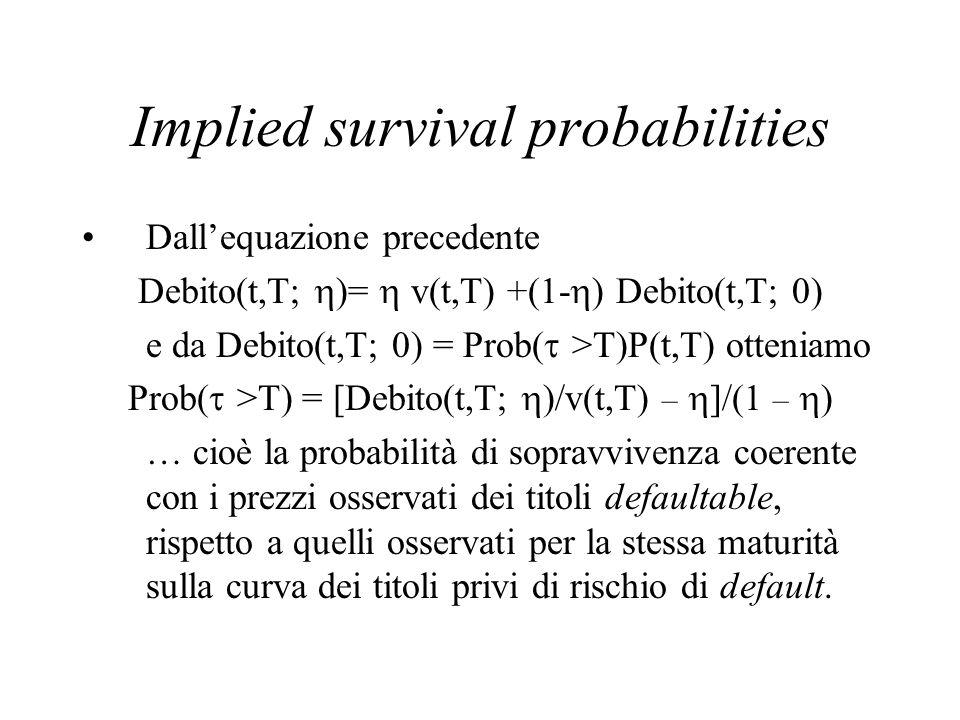 Implied survival probabilities Dall'equazione precedente Debito(t,T;  )=  v(t,T) +(1-  ) Debito(t,T; 0) e da Debito(t,T; 0) = Prob(  >T)P(t,T) ott
