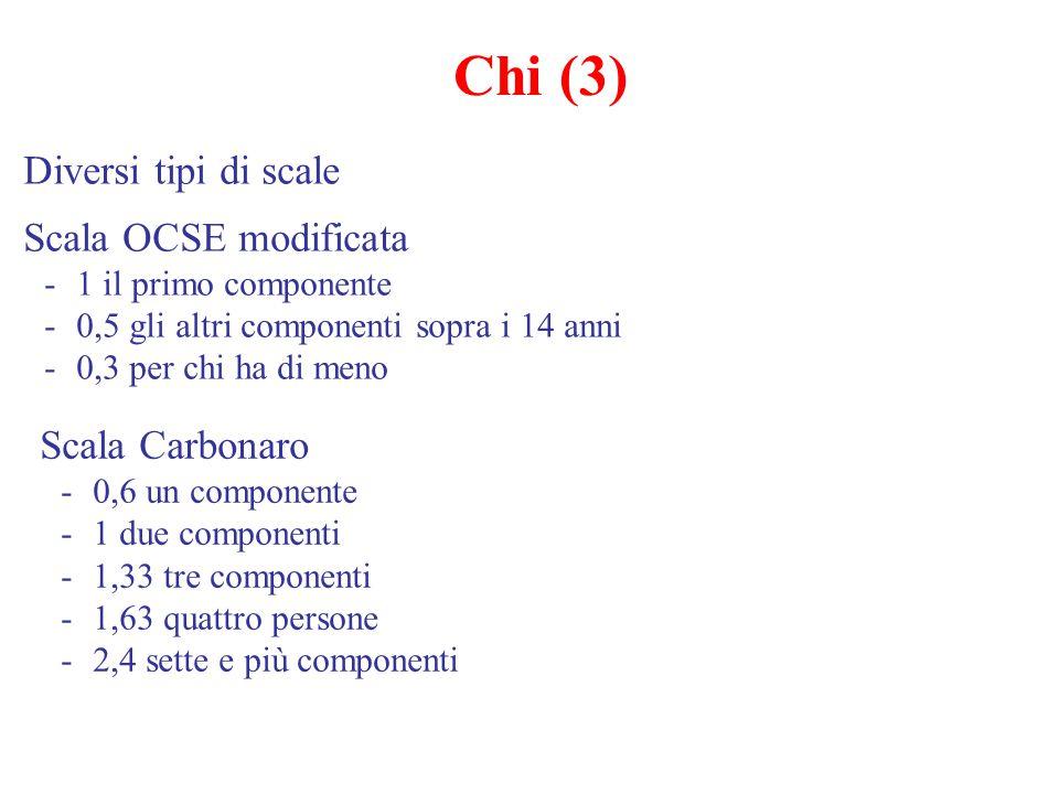 Diversi tipi di scale Scala OCSE modificata -1 il primo componente -0,5 gli altri componenti sopra i 14 anni -0,3 per chi ha di meno Chi (3) Scala Car