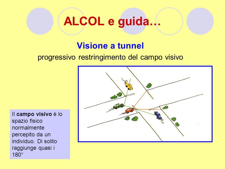 ALCOL e guida… Visione a tunnel progressivo restringimento del campo visivo Il campo visivo è lo spazio fisico normalmente percepito da un individuo.