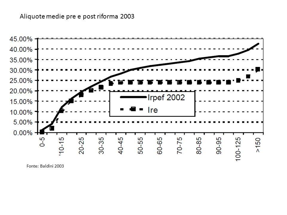 Aliquote medie pre e post riforma 2003 Fonte: Baldini 2003