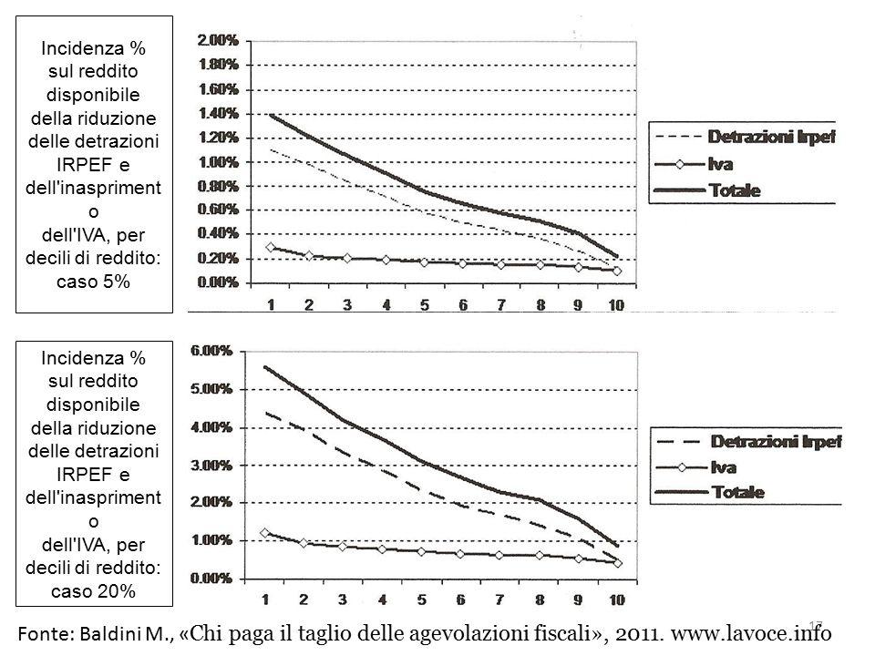 Incidenza % sul reddito disponibile della riduzione delle detrazioni IRPEF e dell'inaspriment o dell'IVA, per decili di reddito: caso 5% Incidenza % s